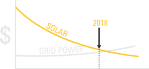 Solar vs Grid Power Graph