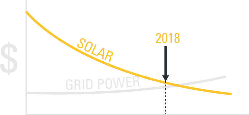 Solar vs Grid Power Graph