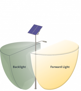 graphic showing evergen using bug rated fixtures with forward light and backlight