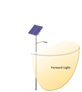 BUG graphic showing forward light