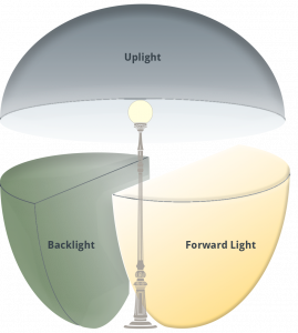graphic showing evergen using bug rated fixtures with forward light, backlight and uplight