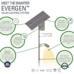 Meet the EverGen infographic