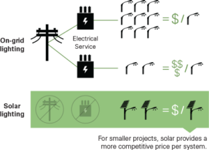 Cost of transformers vs. solar