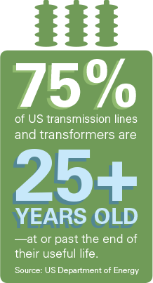 75% of US transmission line and transformers are 25+ years old