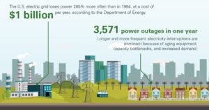 3,571 power outages per year