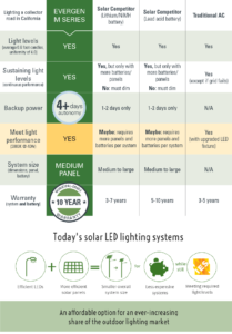 Comparison chart between Sol and other solar lighting manufacturers