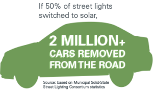 If 50% of street lights switched to solar, 2 million cars removed from the road.