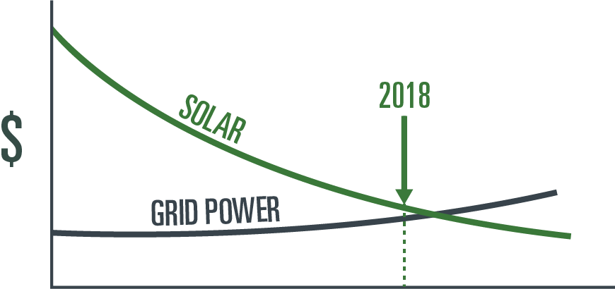 Solar vs. grid power lighting graph
