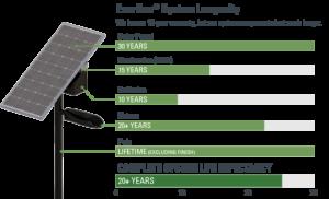 EverGen system longevity infographic