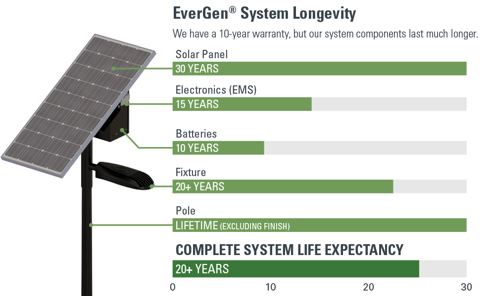 EverGen system longevity infographic