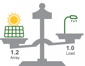 image of scales demonstrating solar array-to-load ratio