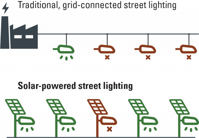 traditional grid-connected street lighting resilience vs solar street lighting