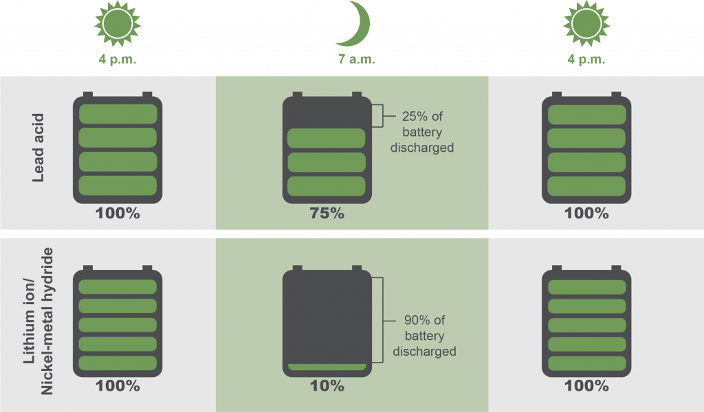 diagram showing the depth of discharge of lead acid and lithium ion batteries