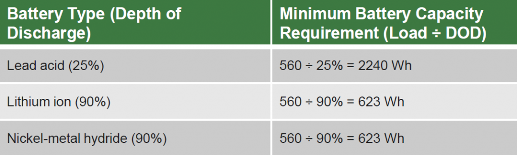 table showing minimum battery capacity requirements for different battery types