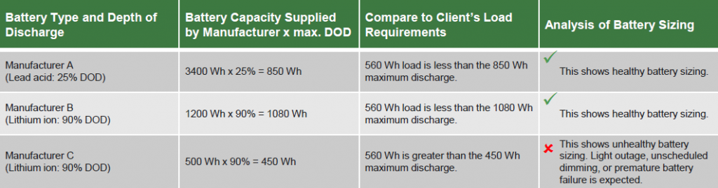 table showing battery discharge capacity requirements