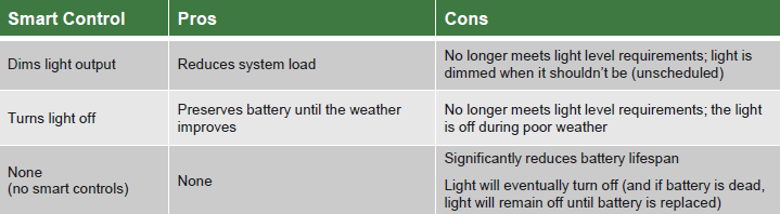 table showing battery types and options