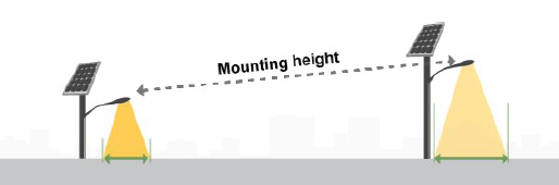 Fixture mounting height