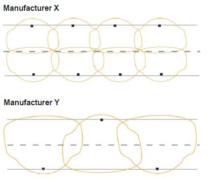 photometric layout