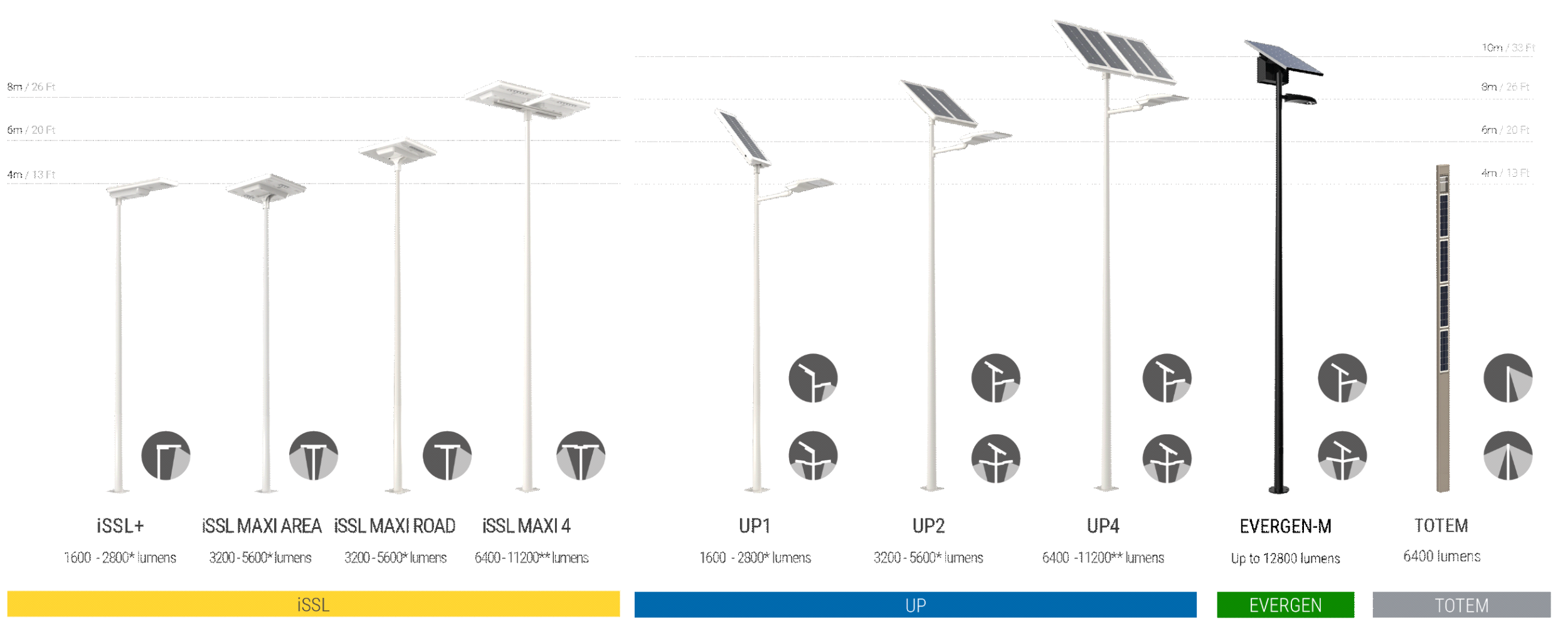 SOL 2021 product range