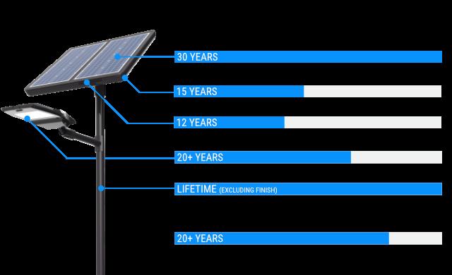 UP System Longevity